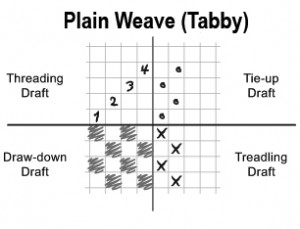 Weaving Draft A